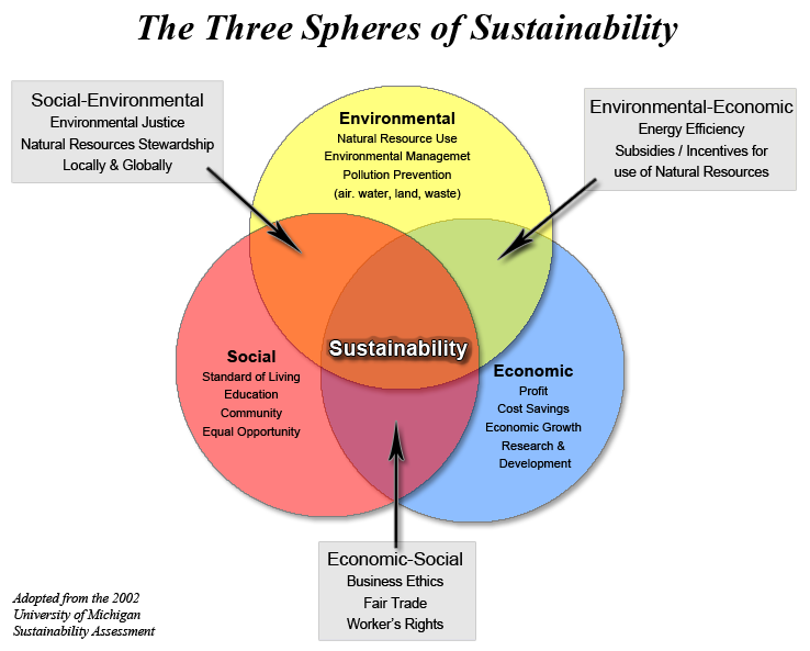 Three spheres of sustainability